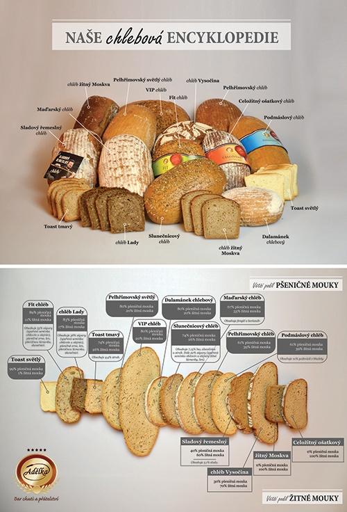 Chlebová encyklopedie
